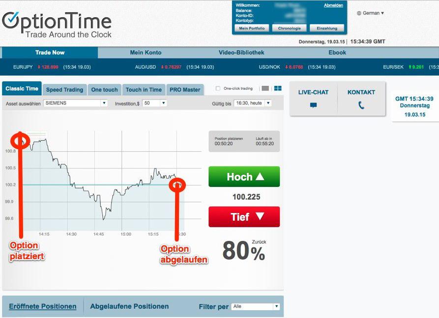 Siemens-Aktie: Verlauf